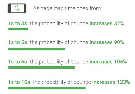 Website-load-time-bounce-rate