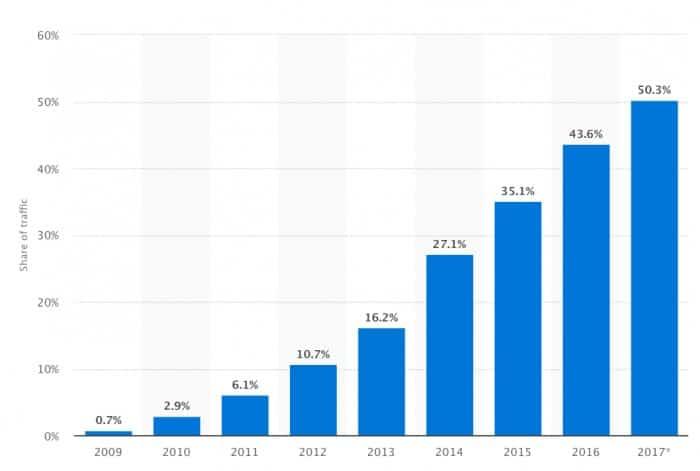 mobile-traffic-stats