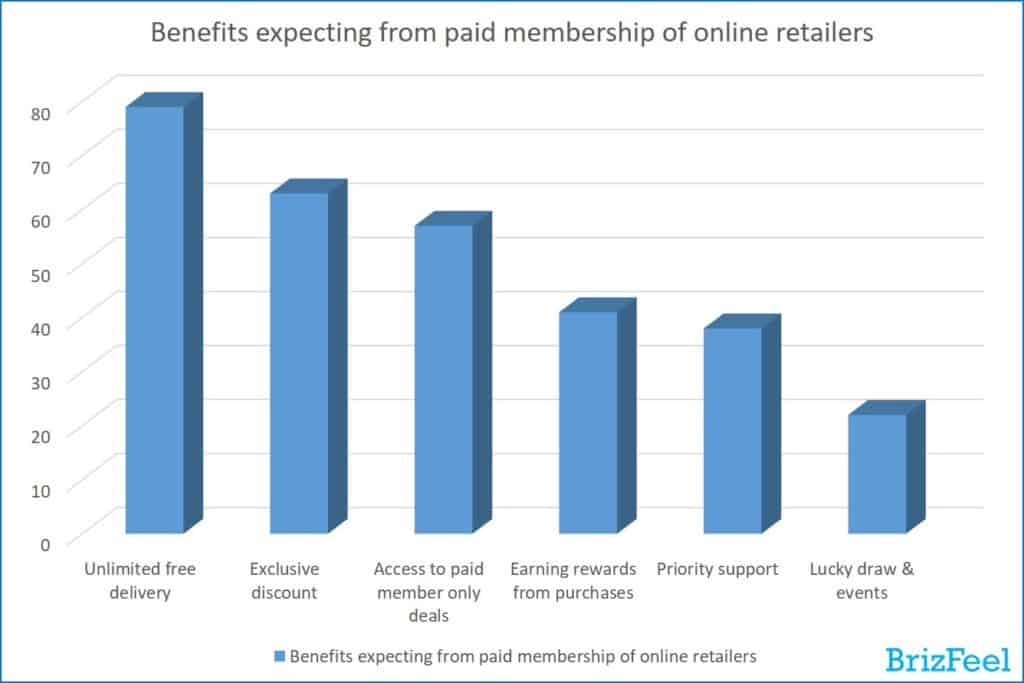 Benefits expecting from paid membership of online retailers