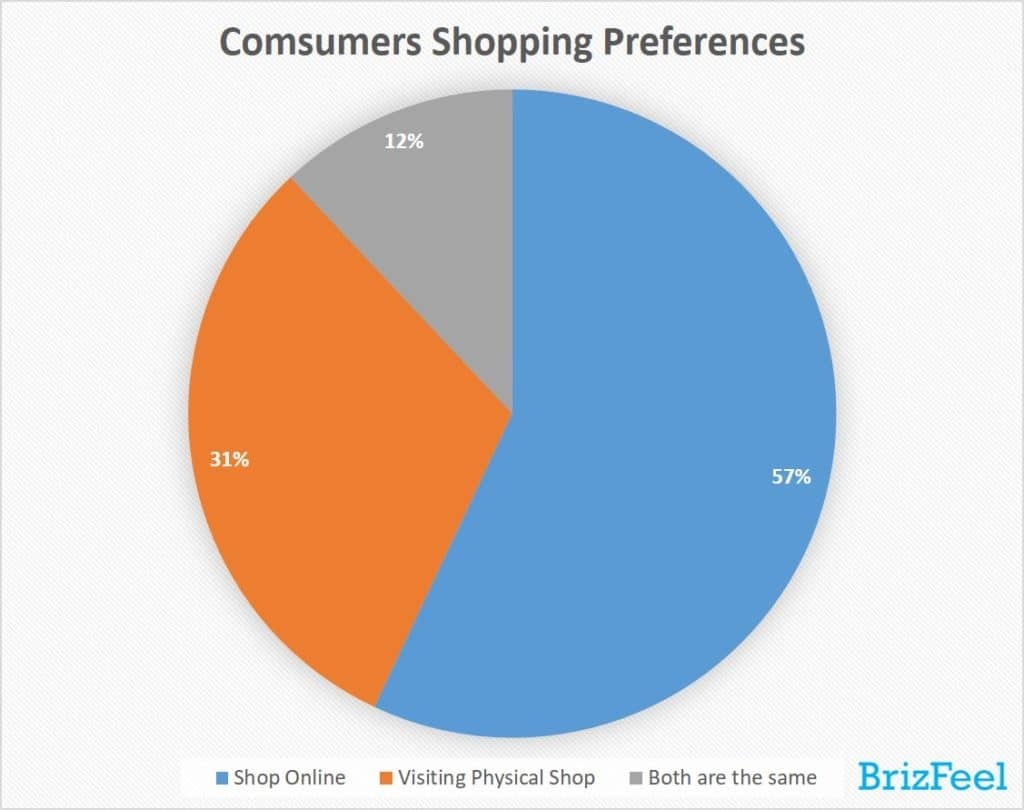 Consumer Shopping Preferences in consumers expenditure survey & e-commerce trends