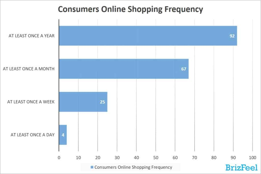 Consumers Online Shopping Frequency, e-commerce trends