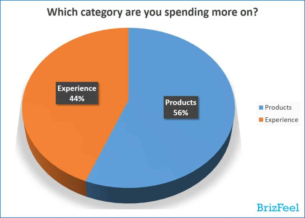 [e-commerce trends] Consumers spend more on products or experience
