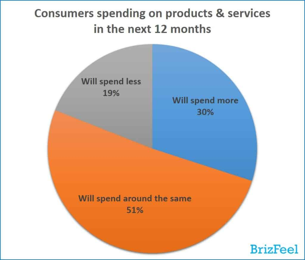e-commerce trends (consumers spending on products and services in the next 12 months