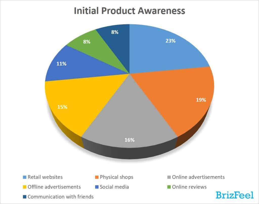 Initial Product Awareness