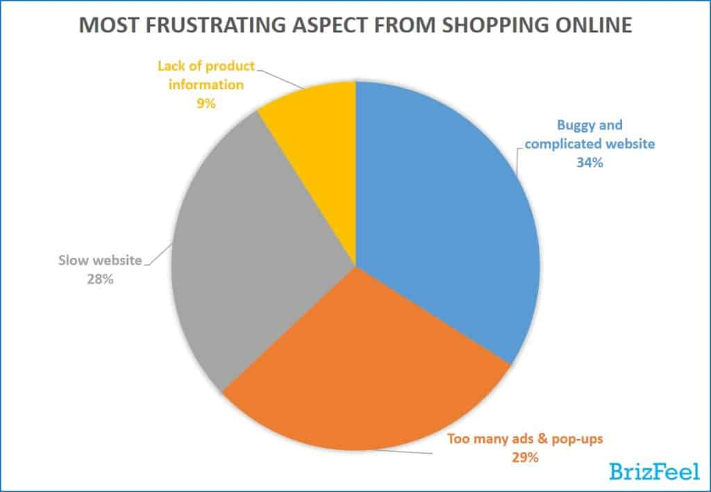 Most frustrating aspect when come to shopping online