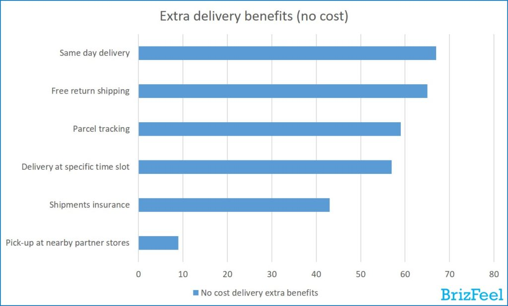 No cost extra delivery benefits