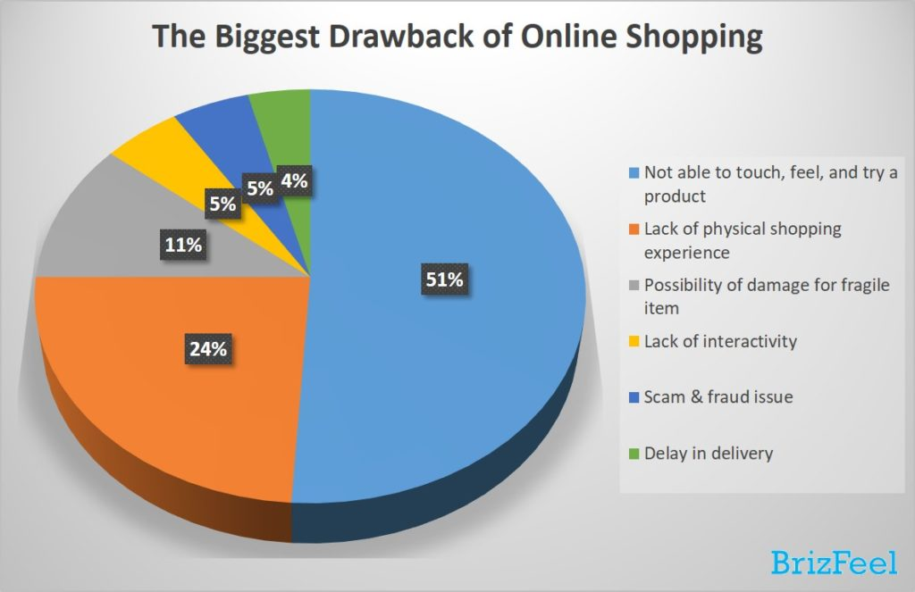 The biggest drawback of online shopping