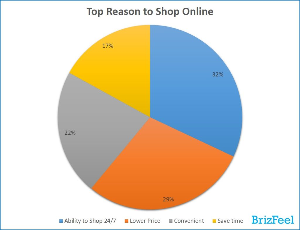 top reasons to shop online, e-commerce statistics