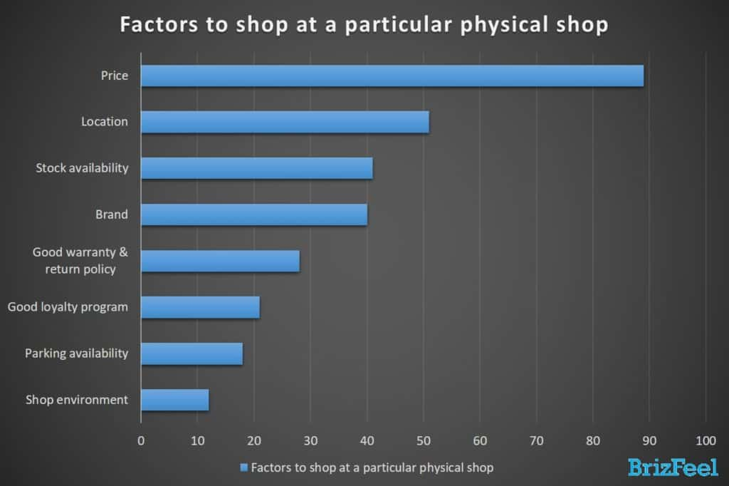 factors to shop at a particular physical shop
