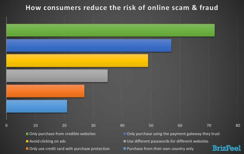 how consumers reduce the risk of scam and fraud