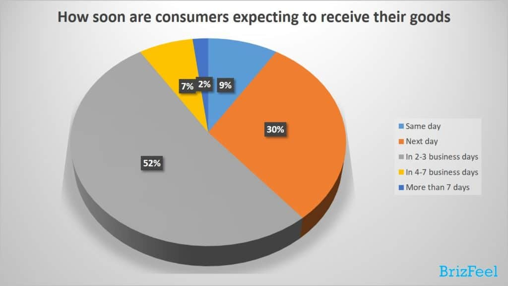 how soon are consumers expecting to receive their goods, e-commerce trends