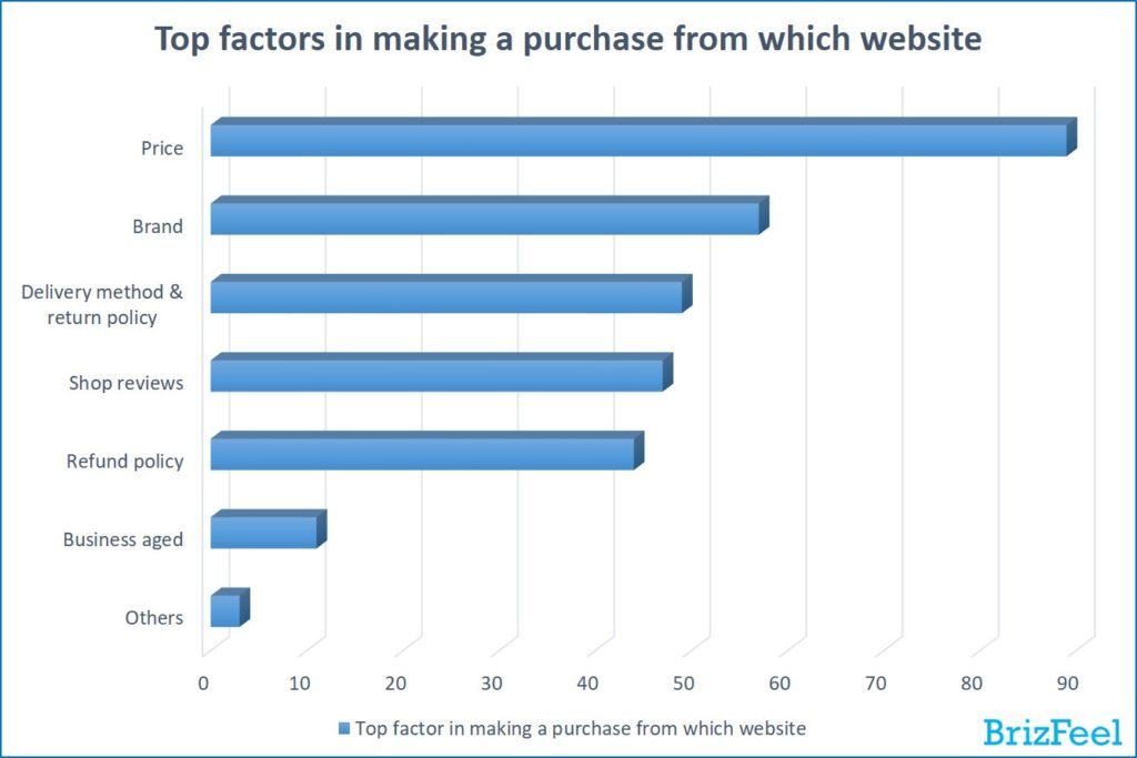 top factors in making a purchase from which website