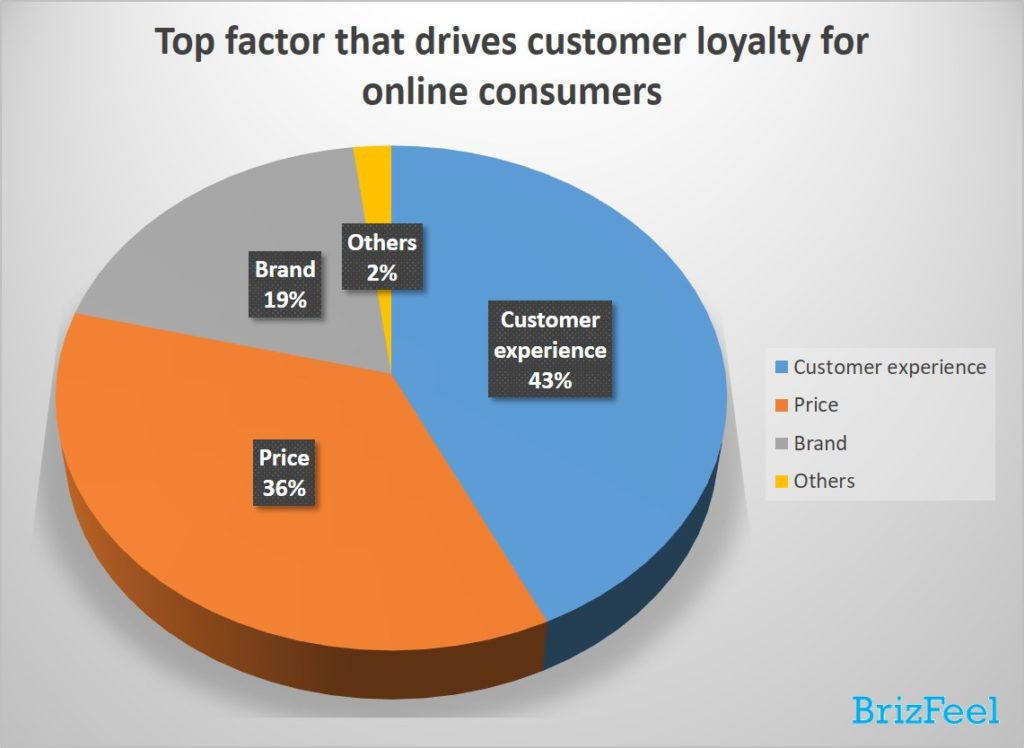 top factor that drive customer loyalty for online consumers