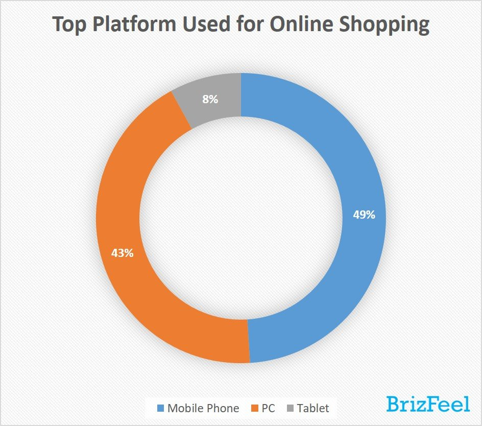 The use of smartphones for routine shopping has risen gradually over the past few years and overtake personal computers as the top platform choice for online shopping.