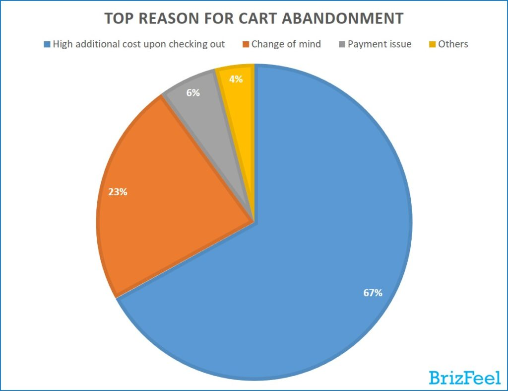 top reason for card abandonment (e-commerce trends and statistics)