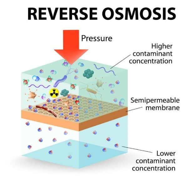 How reverse osmosis work