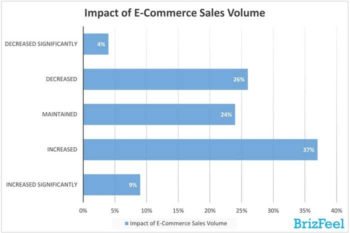 Impact of ecommerce sales