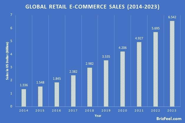 Global retail e-commerce sales statistics image