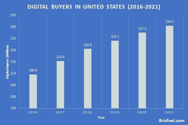 US Digital Buyers image