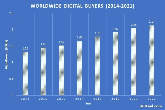 Worldwide Digital Buyers statistics image