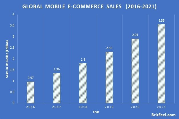 global mobile E-commerce Sales  (2016-2021) internet facts image