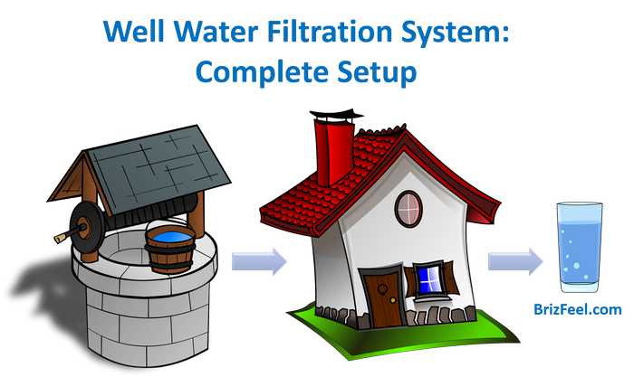 Best Well Water Filtration System: Complete Setup [Review + Guide] image