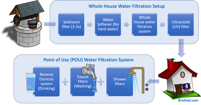 The Complete Well Water Filtration System Diagram image