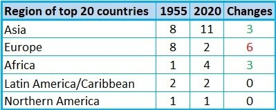 Changes of the top 20 most populated countries in the world based on region 2020