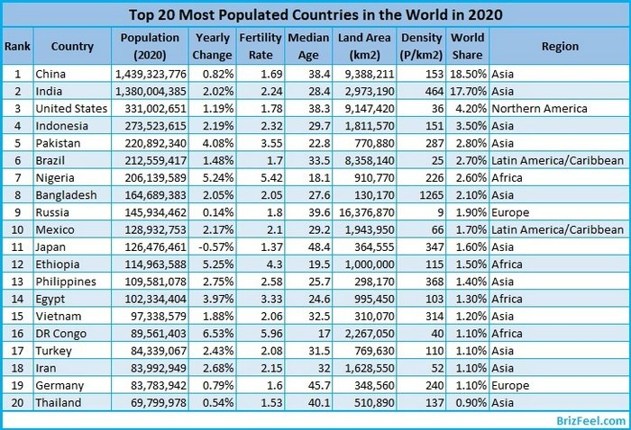 Summarized data of the top 20 most populous countries in 2020