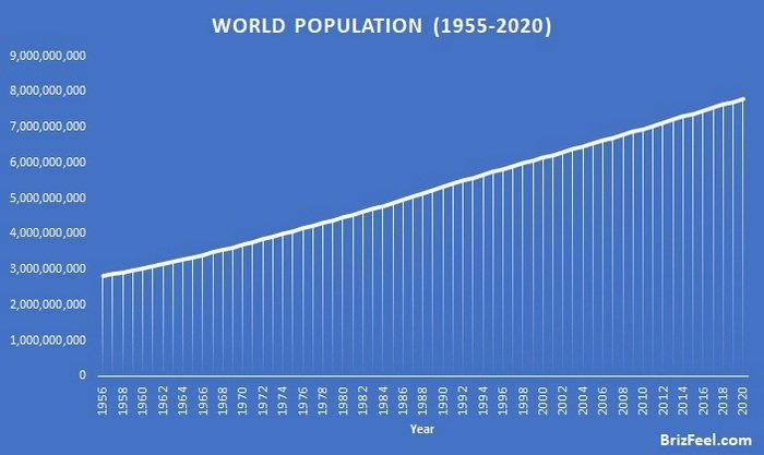 World population trend from 1955 to 2020