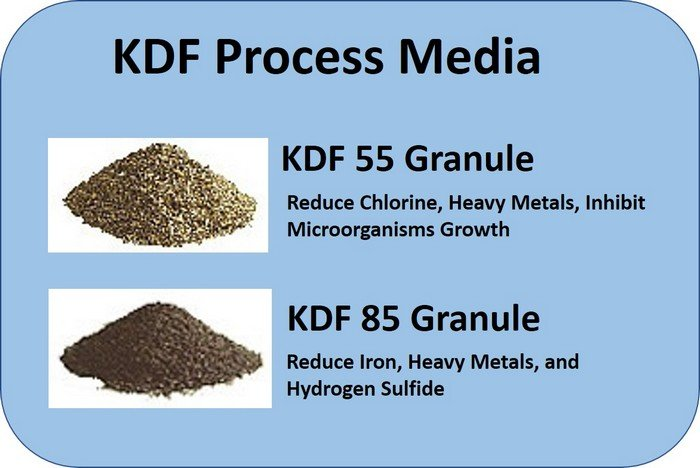 What is KDF filter media image