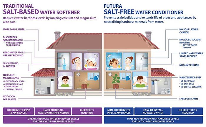 Salt-based water softener vs salt-free water softener image