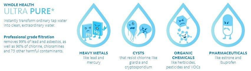 Aquasana Clean Water Machine Review: Contaminants Removal image