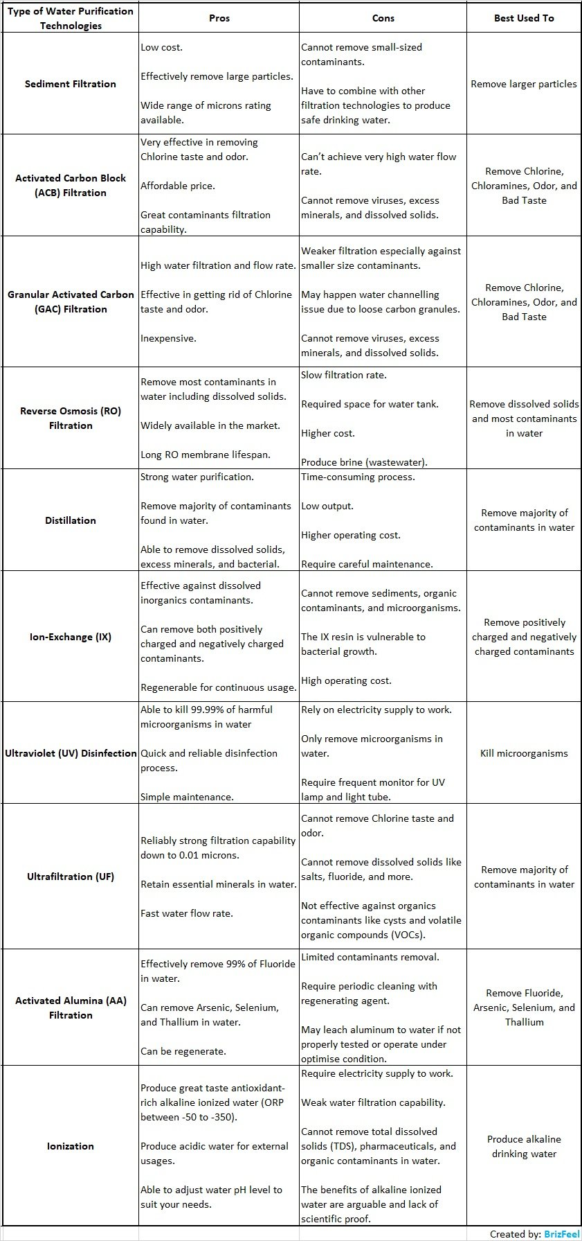 Comparison table of 10 types of water purification technologies