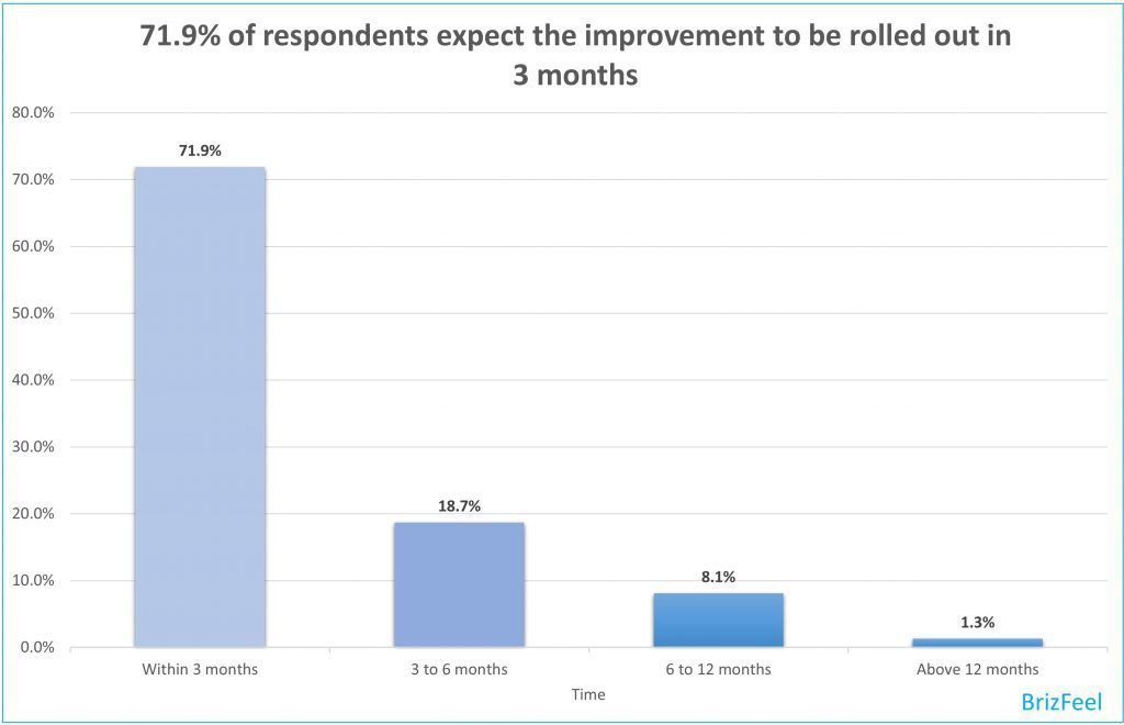 How long would you expect the changes or improvements after the survey is completed image