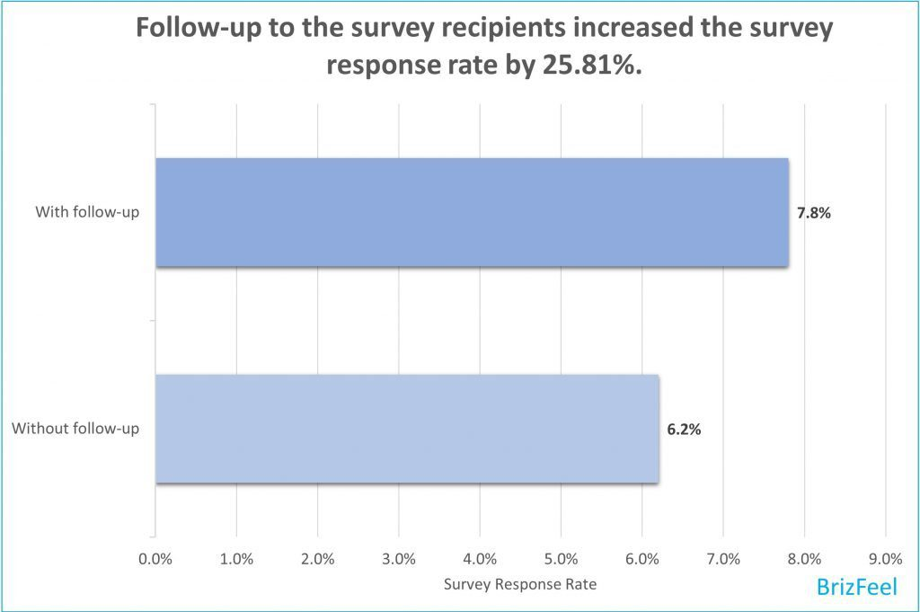 Is follow-up to survey respondents works? image