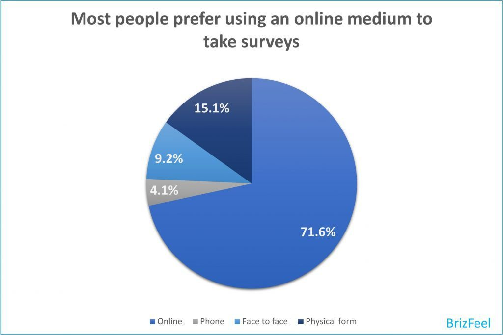 What is your preferred medium for a survey image