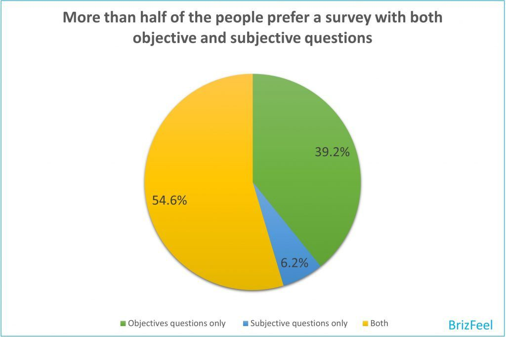 What format of survey questions do you prefer? image