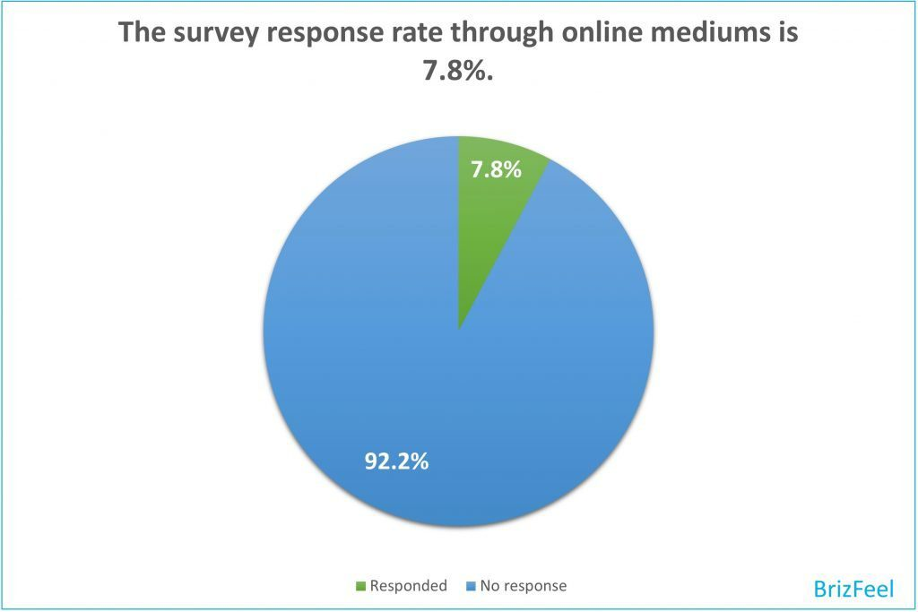 survey response rate through online mediums image